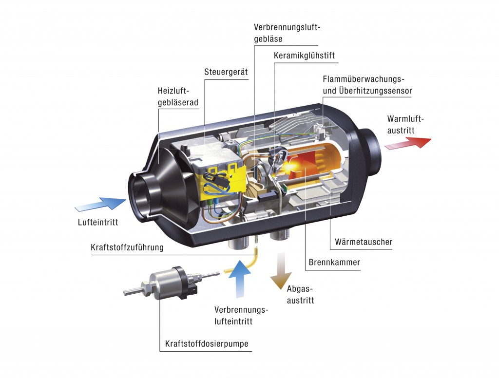 Luftheizung - Schnitt Eberspächer Airtronic