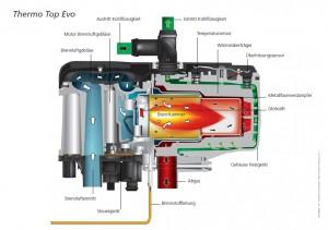 Wasserheizung - Schnitt Webasto Thermo Top Evo
