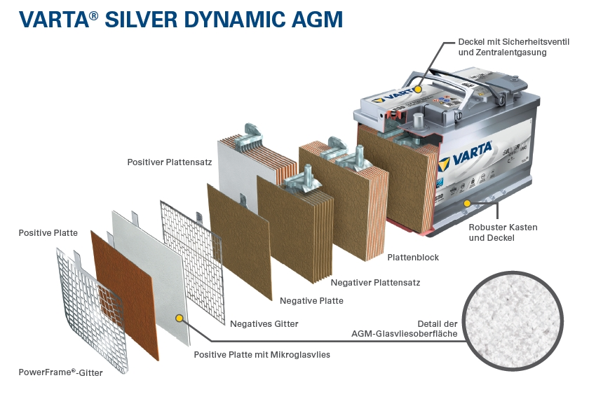 VARTA AGM System - Aufbau des VARTA AGM Akkumulators.