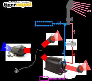 Tigerexped Warmduscher-Kit