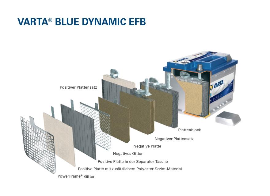 VARTA EFB-System