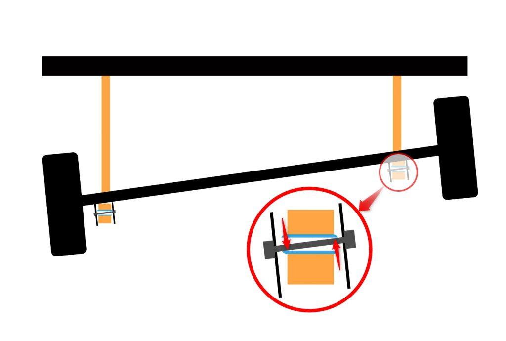 Achskonzepte bei Geländewagen – Teil 2 – Längslenker und Panhardstab - Bei der Verschränkung muss die Achse gegen vier Gummibuchsen arbeiten. Hier schematisch dargestellt.