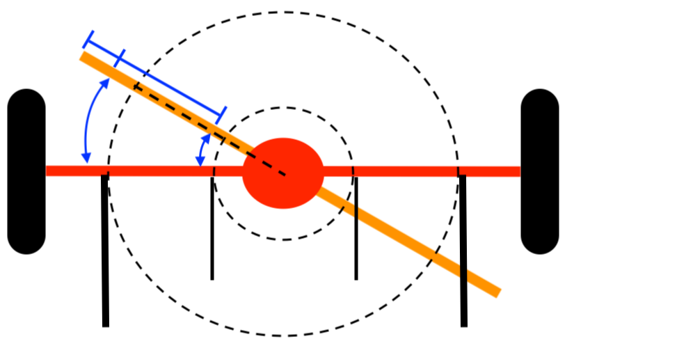 Achskonzepte 03 - Langer Hebel und kleiner Radius ermöglichen eine leichte Verschränkung.