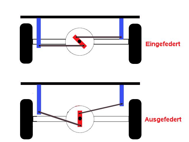 Achskonzepte bei Geländewagen – Watt-Gestänge - Watt-Gestänge als Seitenführung an der Hinterachse.