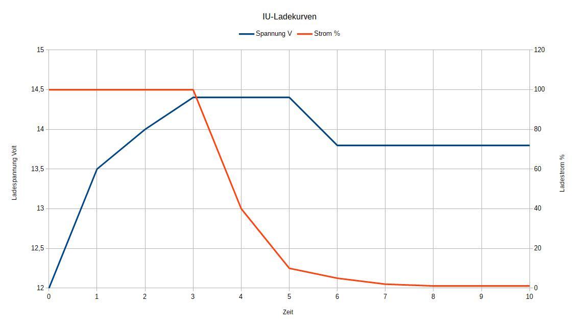 Typischer Verlauf der IU-Ladekurve.