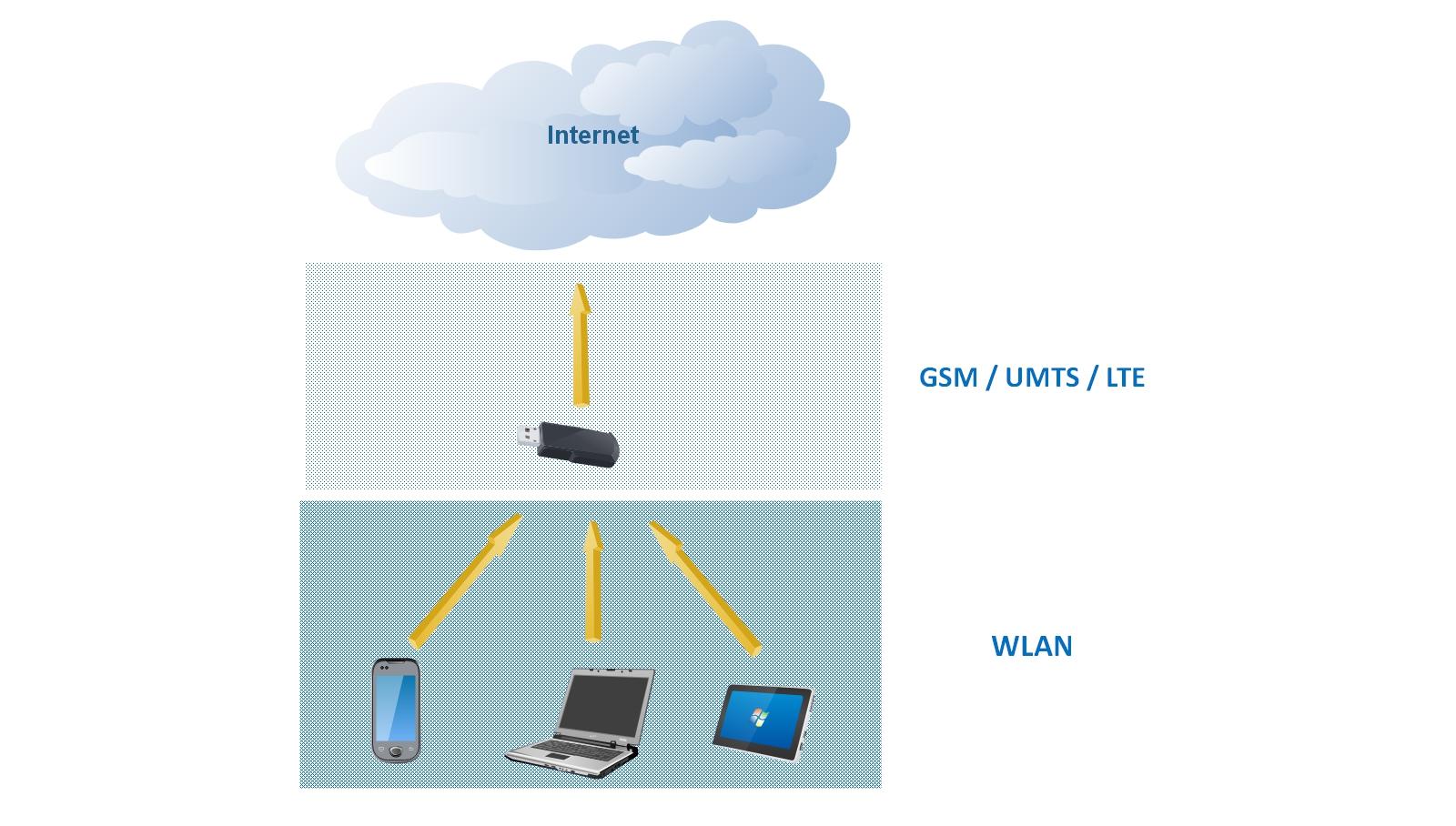Internet auf Reisen - Internetzugang über SurfStick.