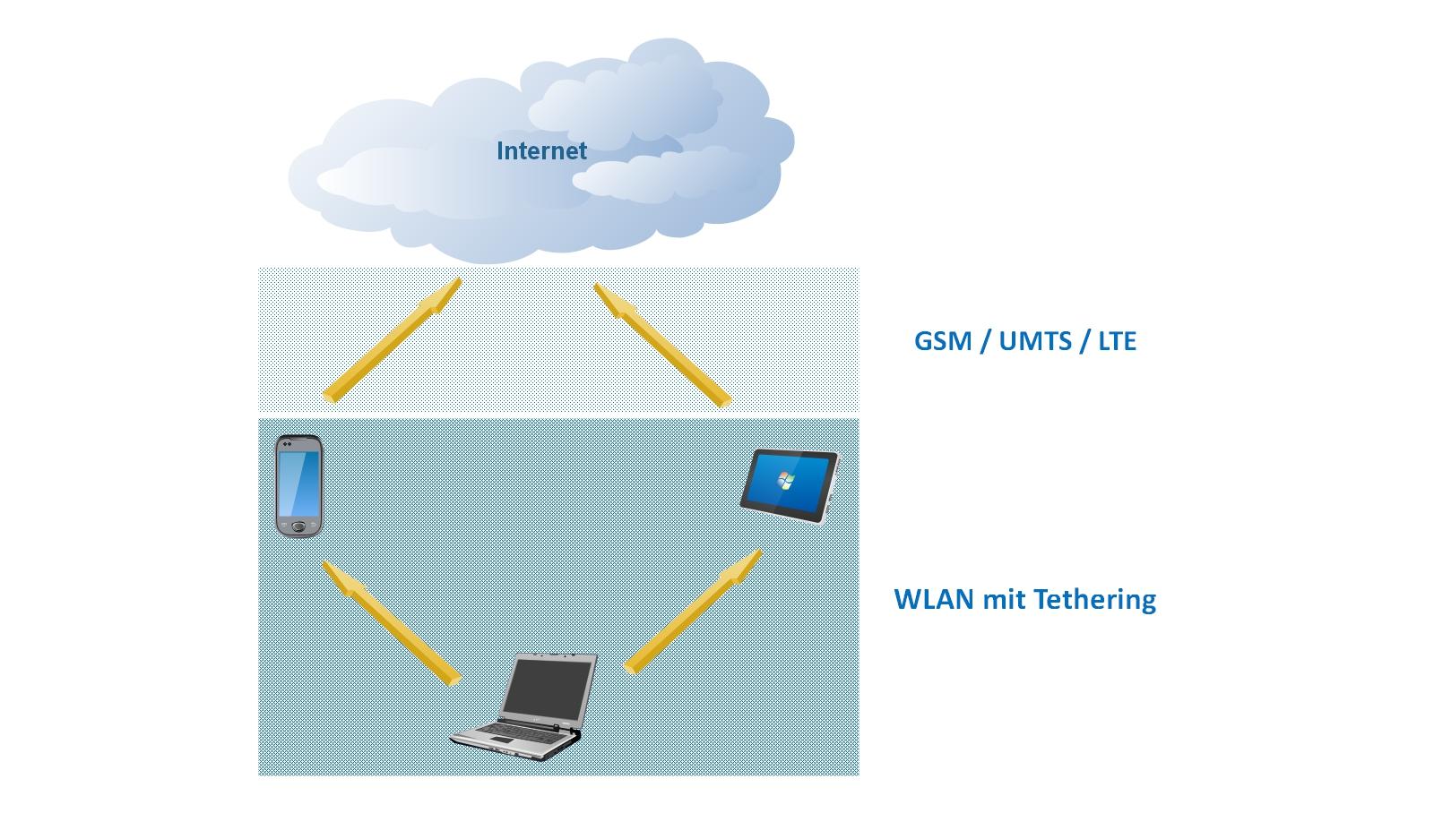 Internet auf Reisen - Internet über Tethering.