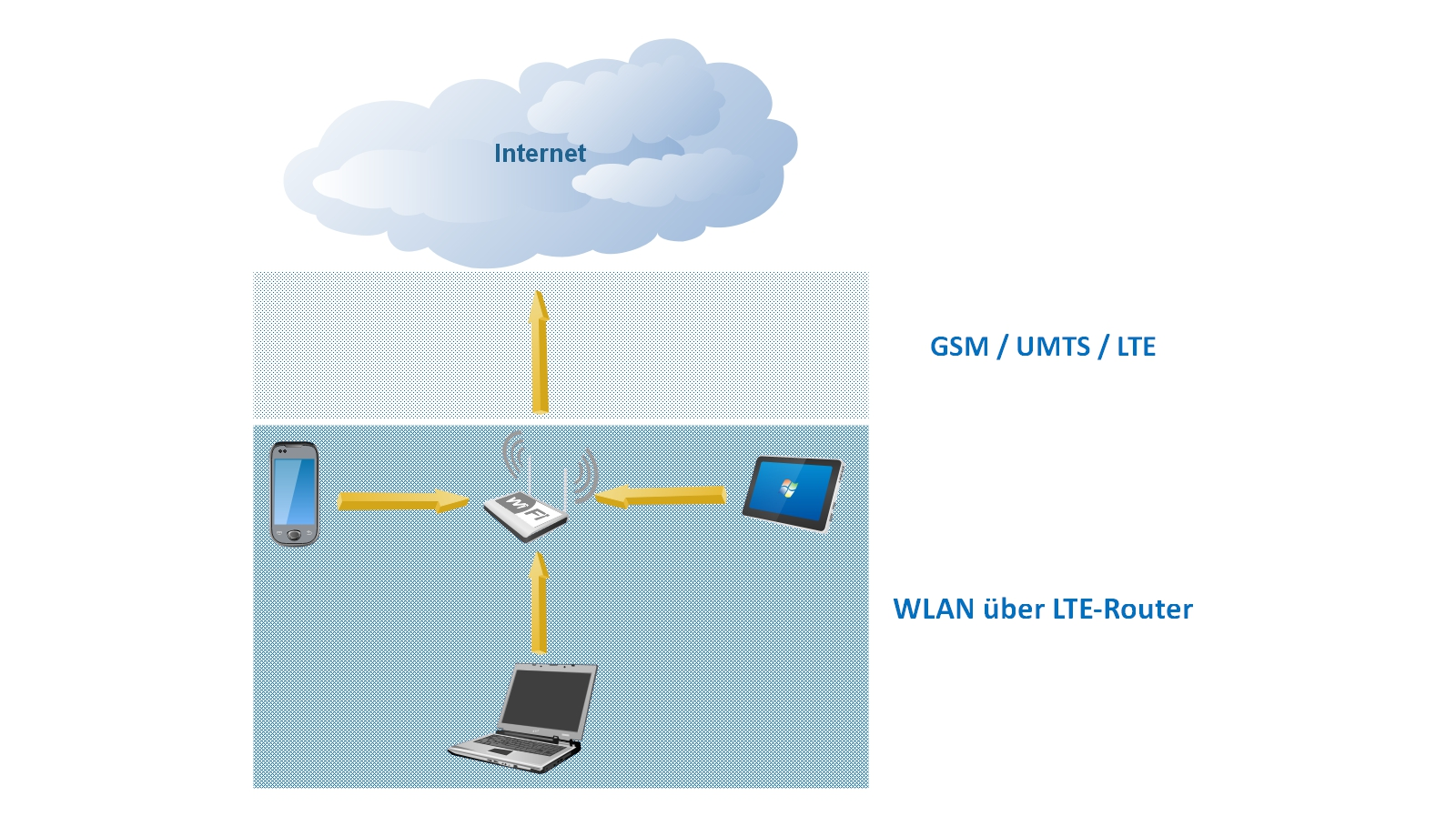 Internet auf Reisen - Internetzugang über LTE-Router als WLAN-Hotspot.