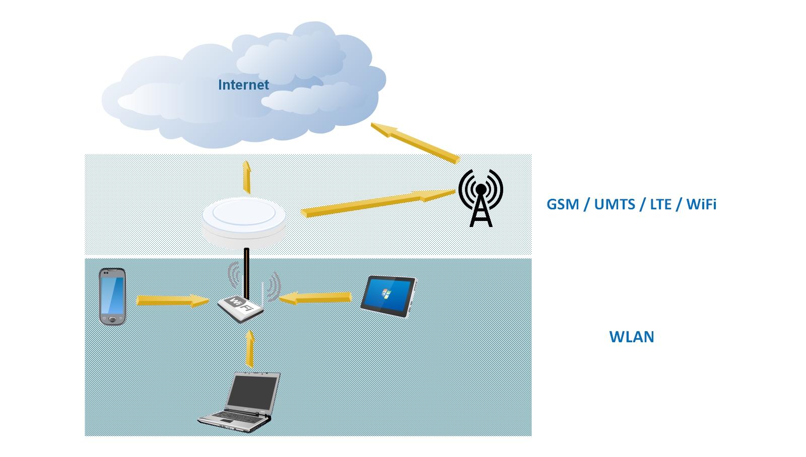 Internet auf Reisen - Besserer Empfang mit externer Antenne.