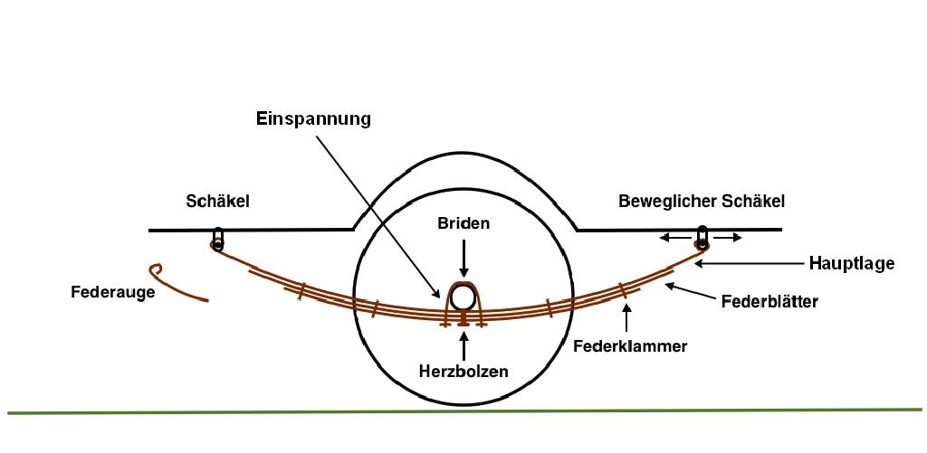 Fahrwerk - Feder und Dämpfung - Aufbau einer Blattfederung.
