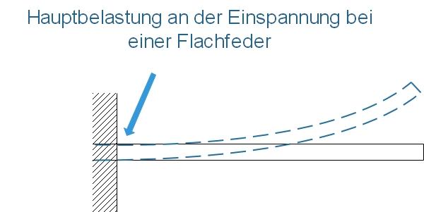 Fahrwerk - Feder und Dämpfung - Einseitige Belastung bei einer Flachfeder.