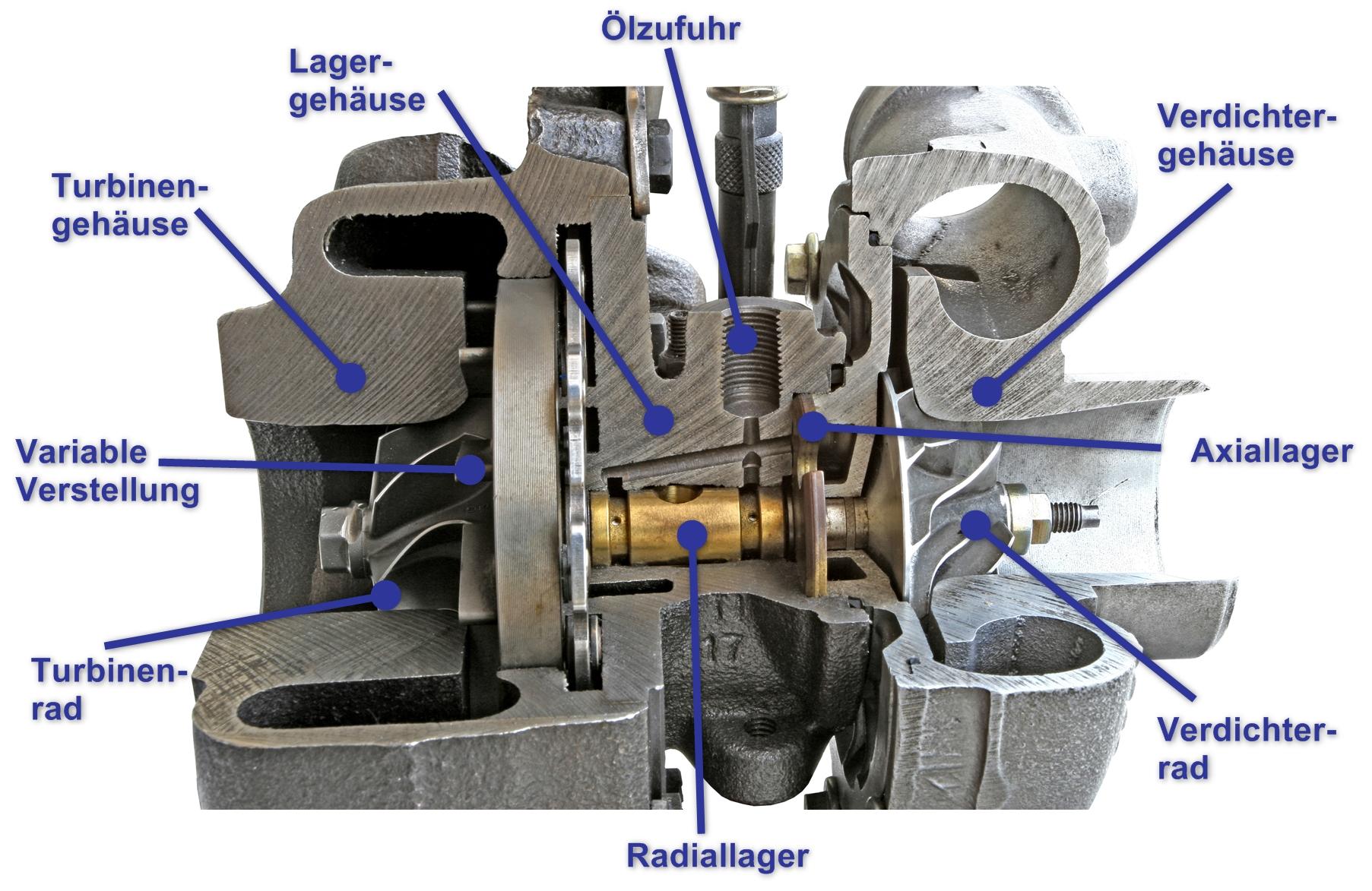 Turbolader-Defekt - Aufbau eines Turboladers.