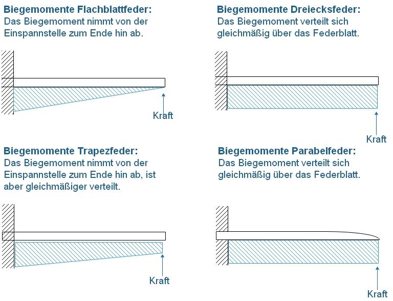 Fahrwerk - Lastverteilung der Grundformen.