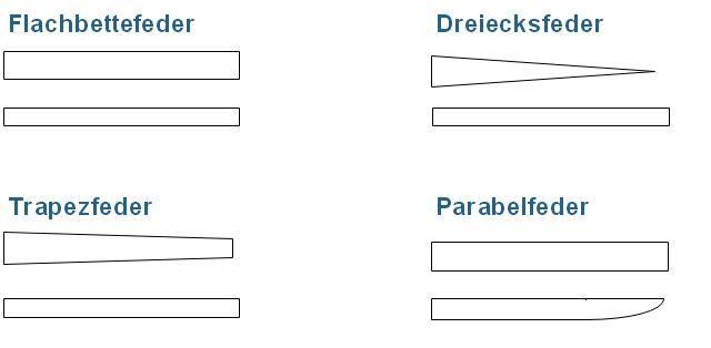 Fahrwerk - Die Grundformen der Blattfedern.
