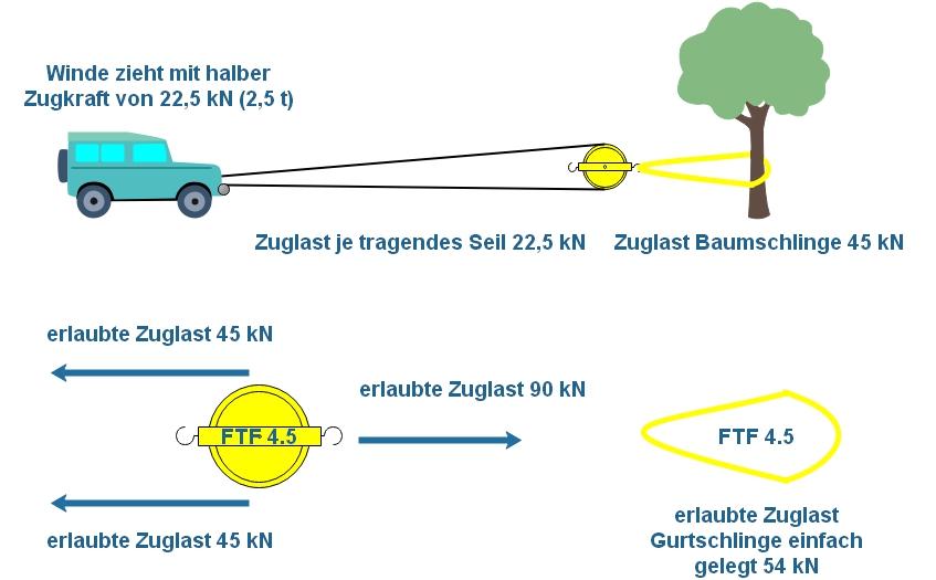 FTF-Beispiel: Winde mit Vollumlenkung, halbe Last.