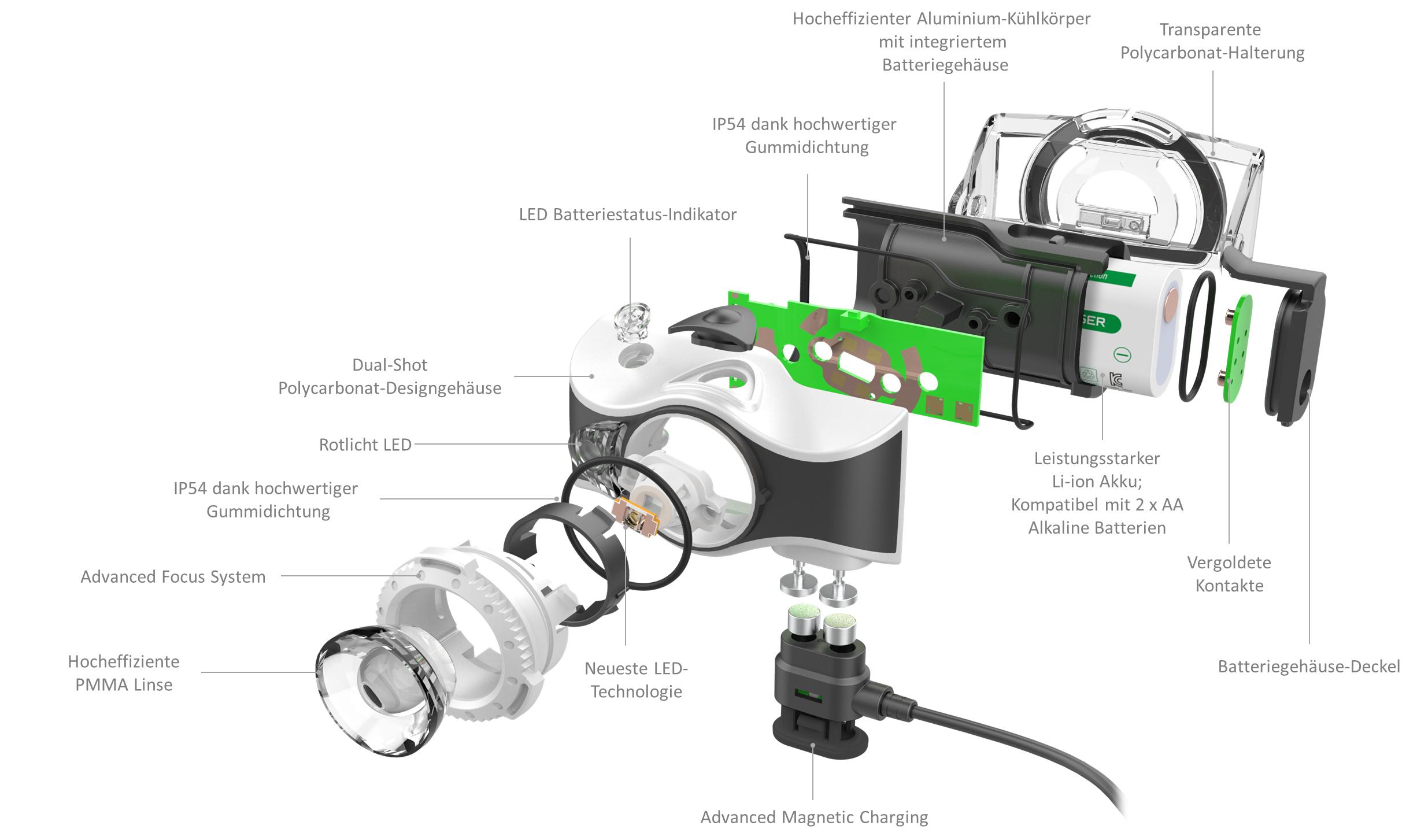 Aufbau der MH7.