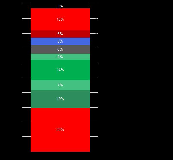 Verteilung der Klemmkraftbereiche.