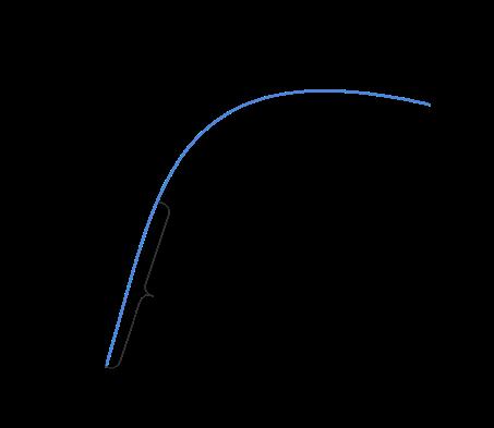 Drehmoment - Kraft-Längendiagramm einer Schraube.